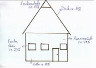 Haus Verluste der Wärme