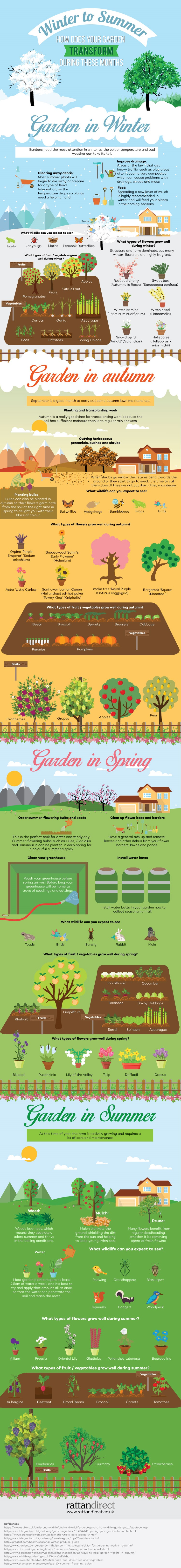 garden, seasons, our world, #livinglifewild, environment, gardening, Rattan Direct, infographic