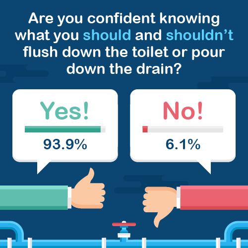 Infographic % of people knowing what should flush or pour down drains