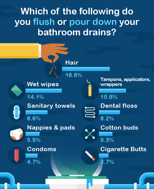 What items do you flush or pour down bathroom drains? Infographic.