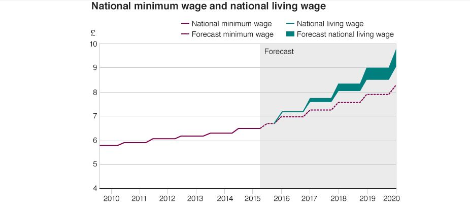 Living London Wage