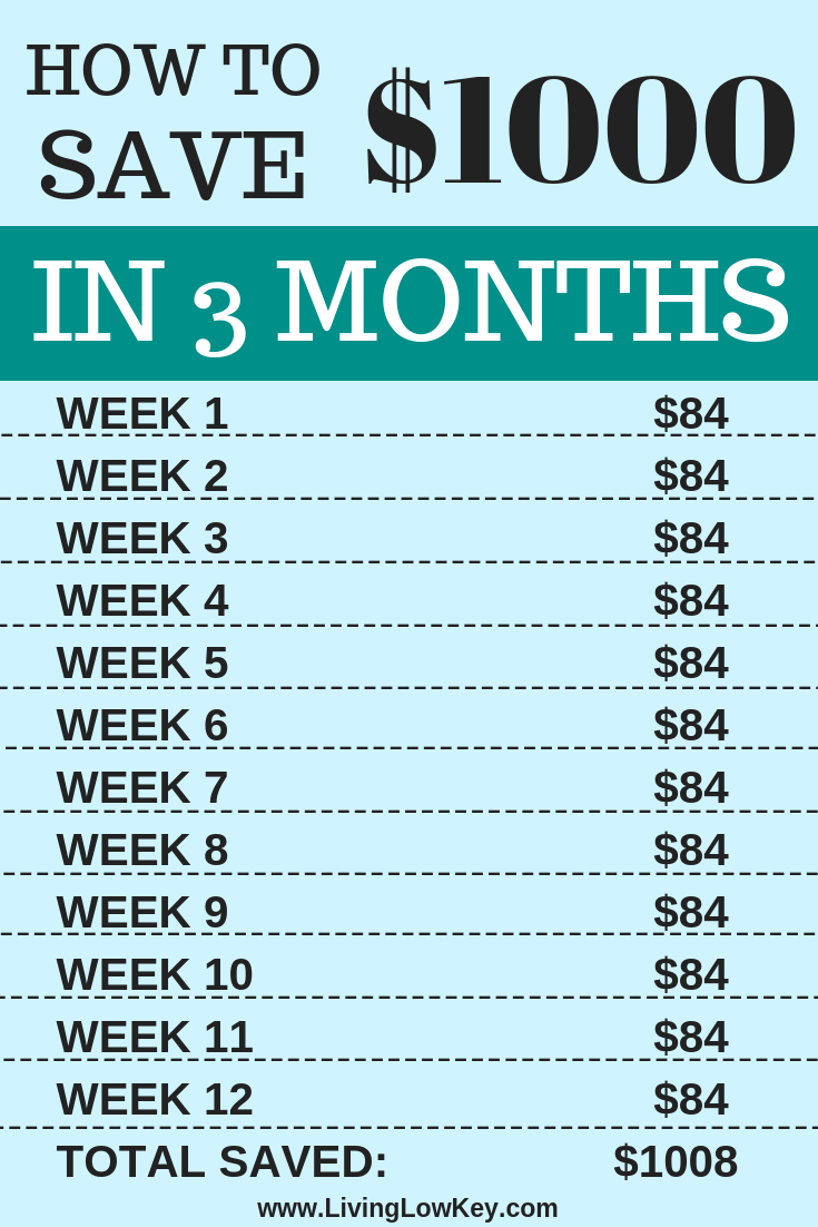 Need a little challenge or inspiration to save money? Give this 90-day money saving challenge a try! Saving money is easy when you follow along with a money saving chart! If you are looking to pay off debt or build an emergency fund this is a great place to start.