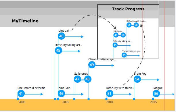 Timeline-snapshot