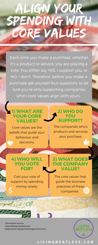 Align Spending With Core Values Infographic