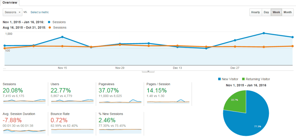 Website #2: Comparing traffic in Nov - Jan with Aug - Oct