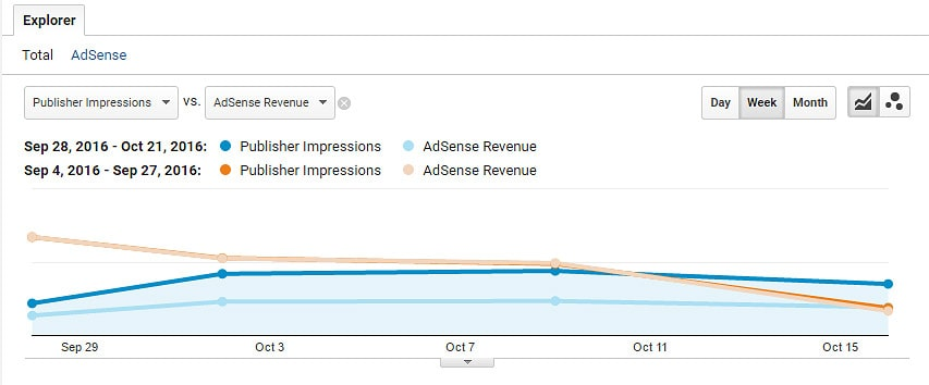 AdSense Earnings Down After Switching To Responsive Ads: Google stats for AdSense