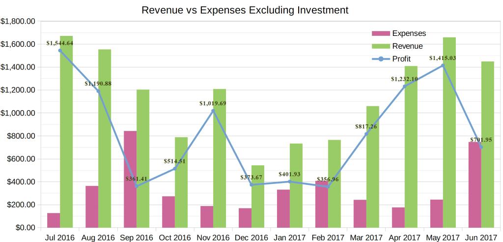 june 2017 income report chart