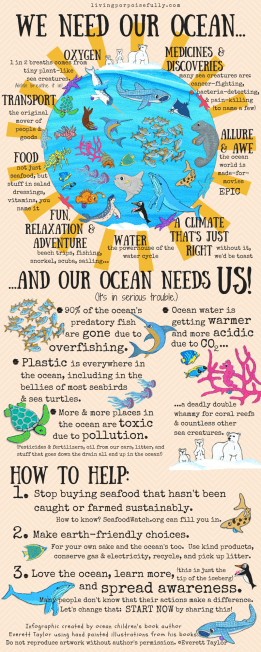 Spark Change for a Healthy Ocean Infographic (Everett Taylor)