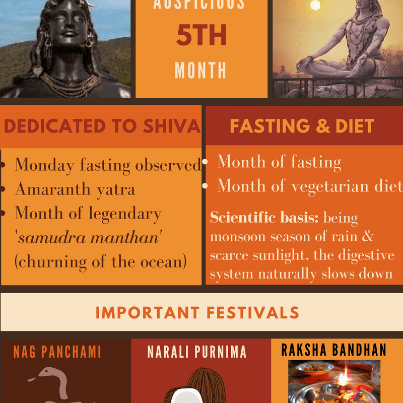 Shravan, Month of Shiva