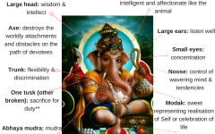 Symbolisms of Ganesha