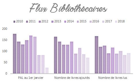 Flux bibliothécaires entre 2010 et 2018 du blog Livrement