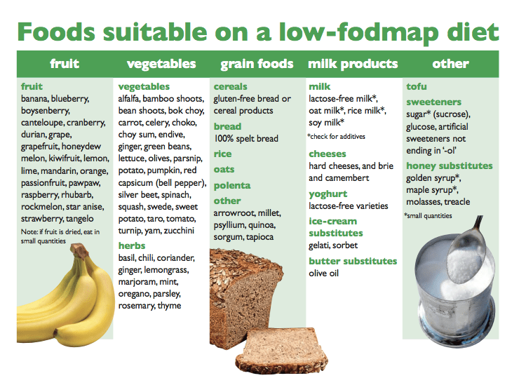 fodmap-yes