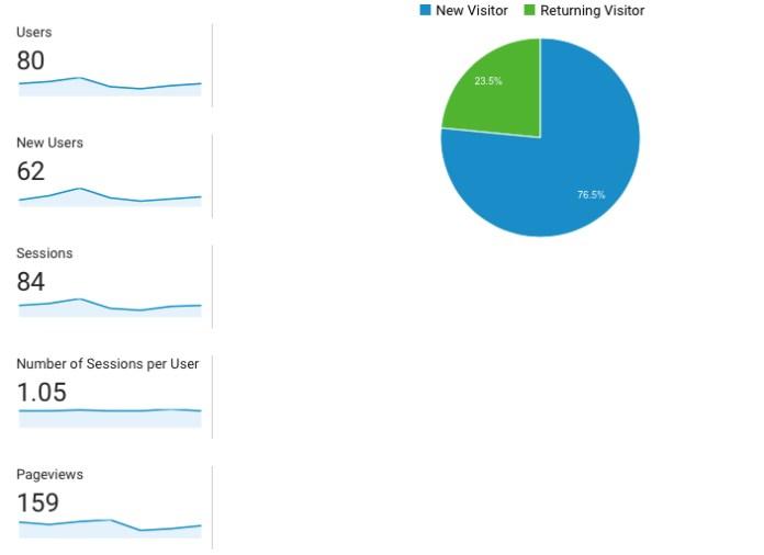 Google Analytics : LizianEvents : Lizian Events