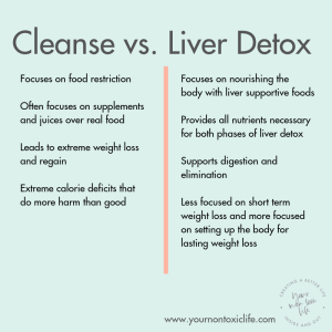 How Liver Detox Supports Weight Loss, a guest blog post on Liz in Los Angeles, Los Angeles Lifestyle Blogger | Liver Detox Weight Loss by popular Los Angeles lifestyle blog, Liz in Los Angeles: image of a Cleanse vs.  Detox chart.