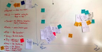 WORKSHOP // Holding workshops, in this case a proto-persona workshop, can make the most of meetings because it directly involves all the stakeholders and gets ideas from individuals' heads onto something tangible so ensure that everyone is understanding an idea the same way