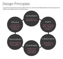 DESIGN PRINCIPLES // Defining design principles based on the Discovery phase helps the team and stakeholders transition into the Product Definition phase aligned. These design principles guide all product prioritization and design decisions moving forward.