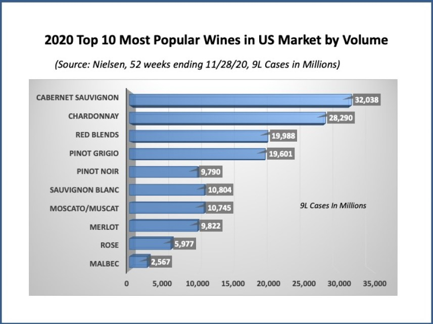 Top 10 Most Popular Wines in US by Volume in 2020