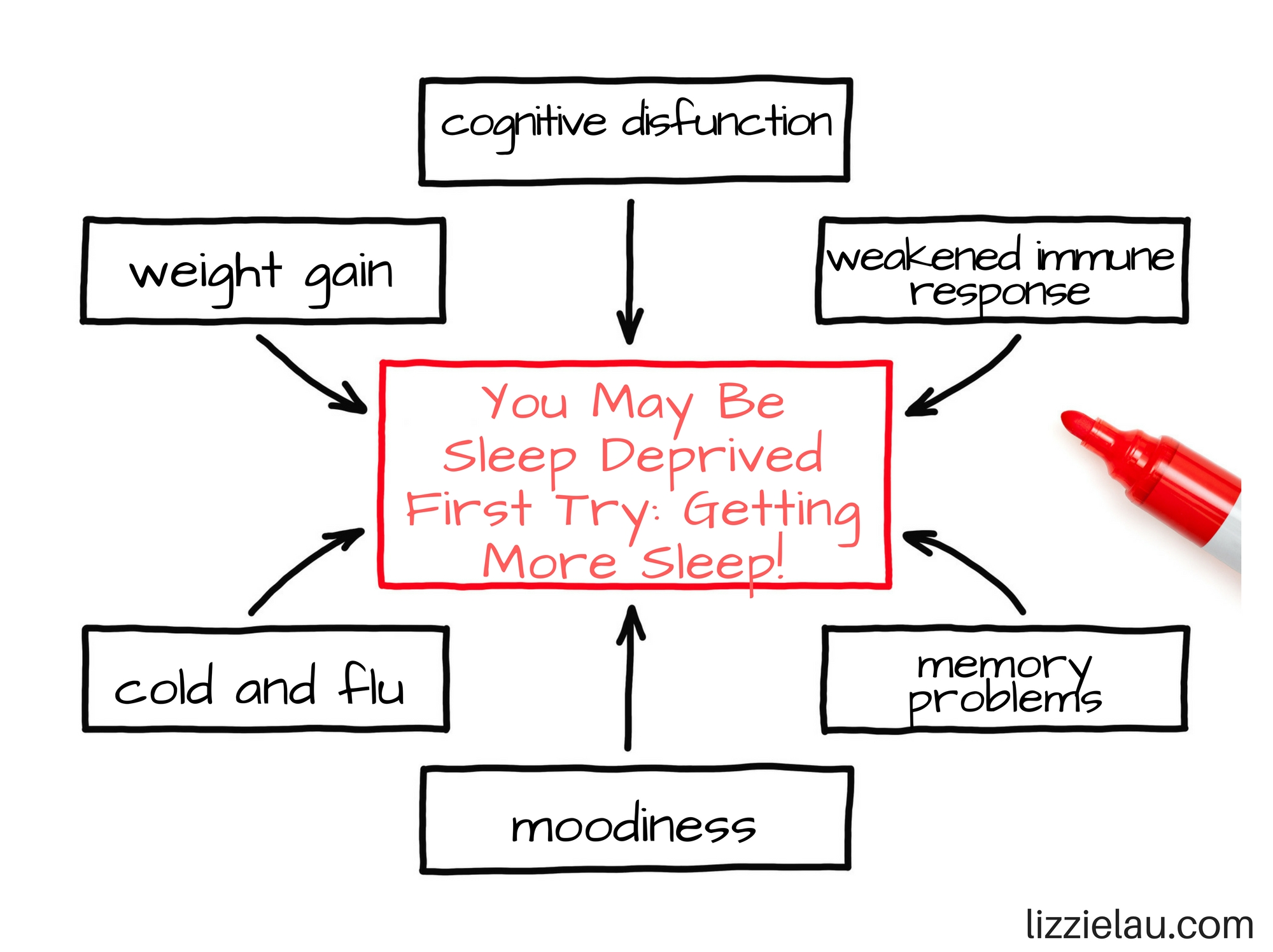 You May Be Sleep Deprived First Try Getting More Sleep