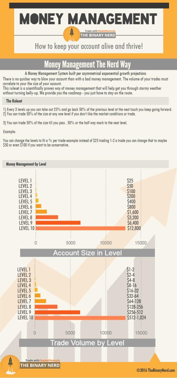 Binary Options Money Management-infographic