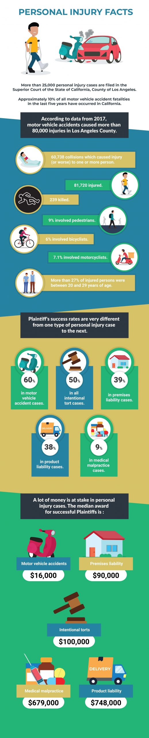 Los-Angeles-Personal-Injury-Facts-2020--scaled