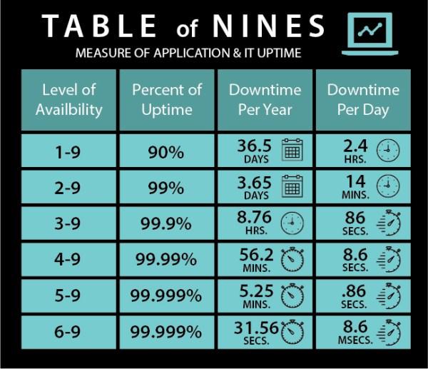 StatusCast_Table_of_Nines