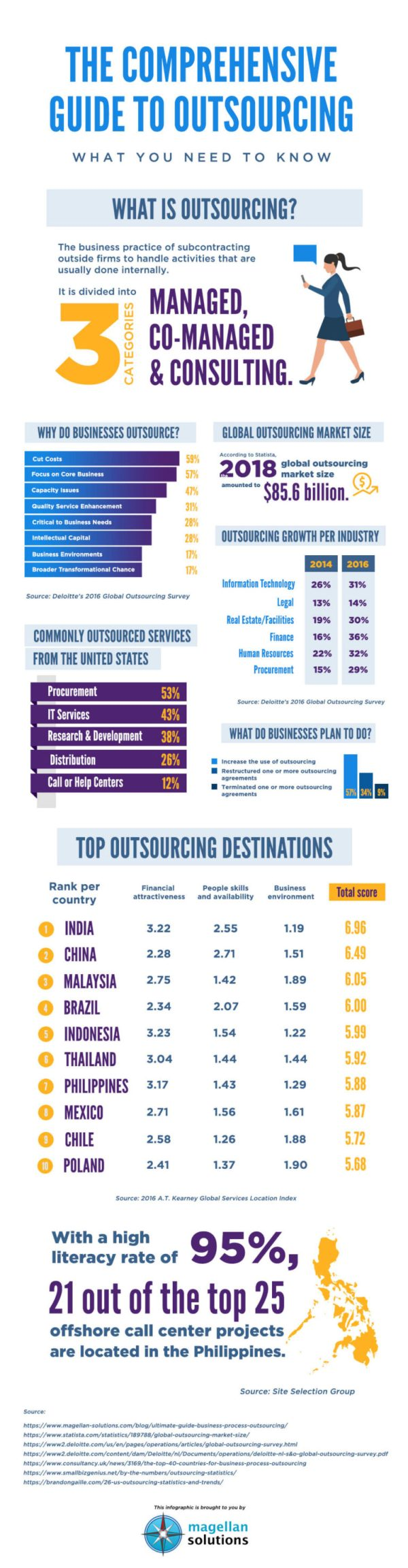The-Comprehensive-Guide-To-Outsourcing-infographic