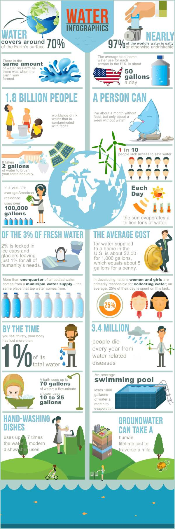 Water-infographic