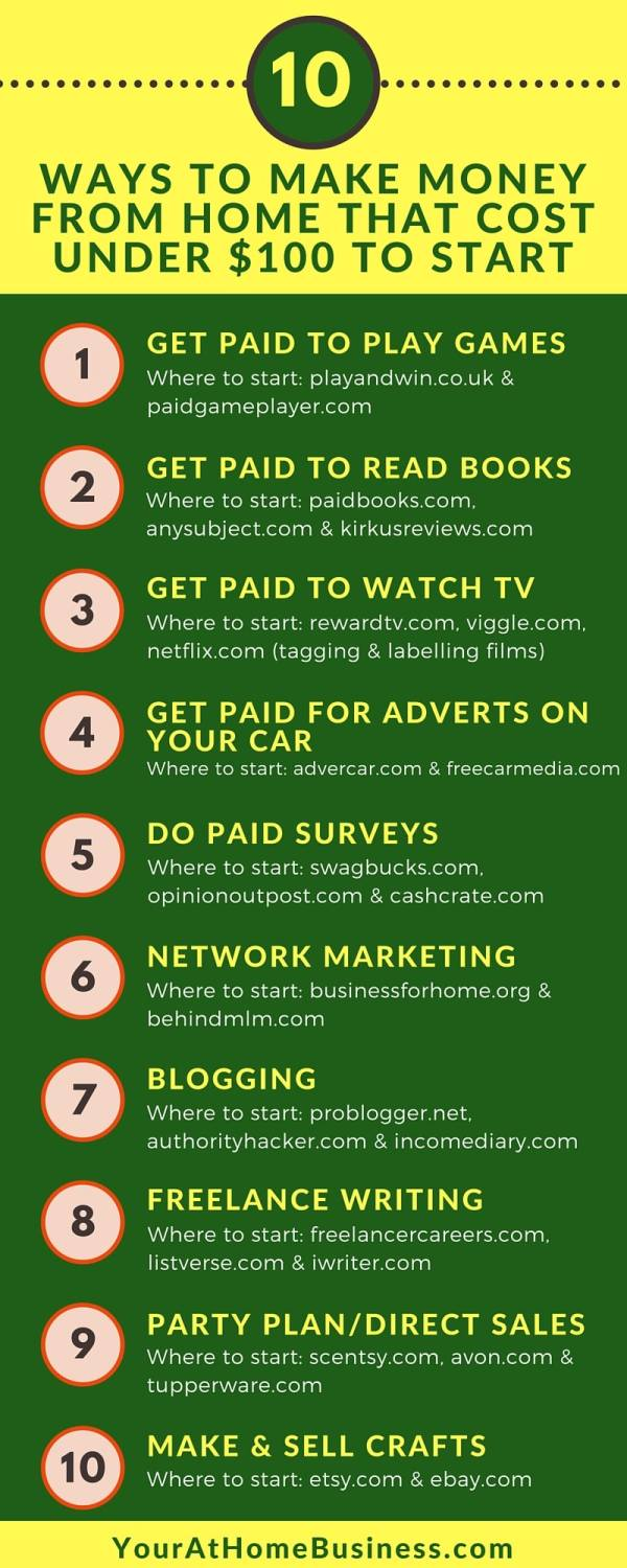 Ways-To-Make-Money-From-Home-with-not-much-to-invest-infographic-lkrllc