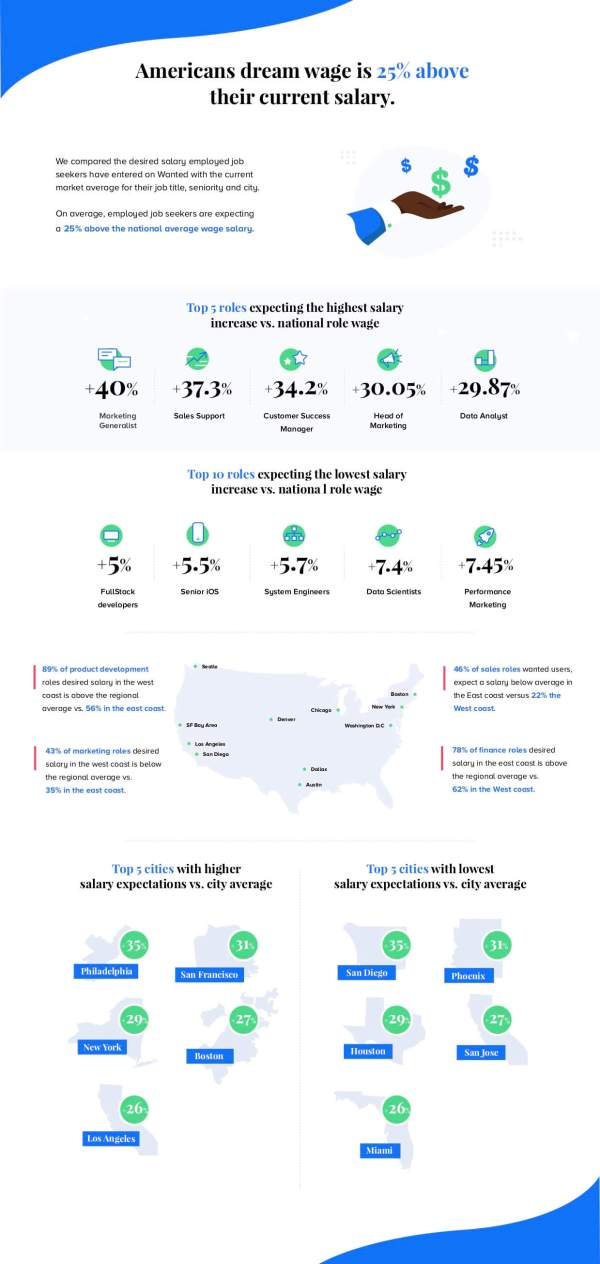 americans-dream-wage-salary-infographic