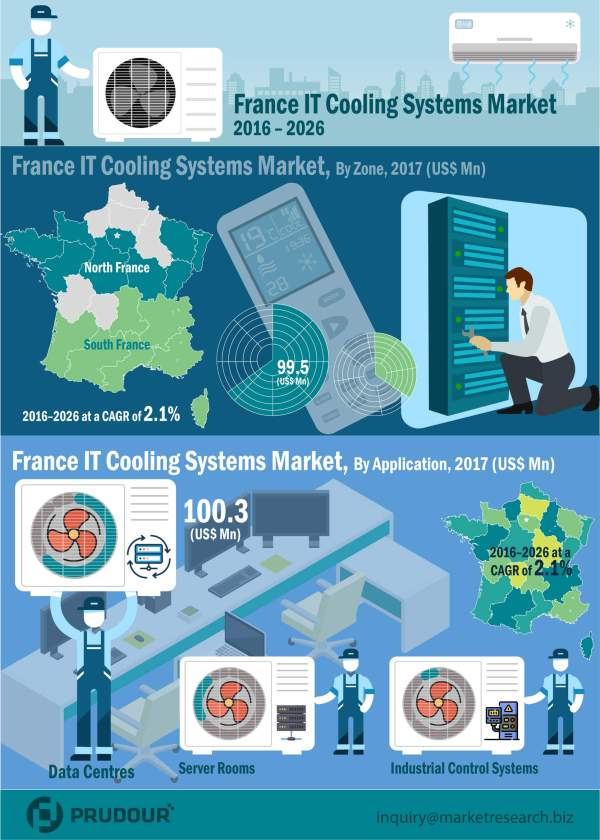 france-IT-cooling-market-infographic