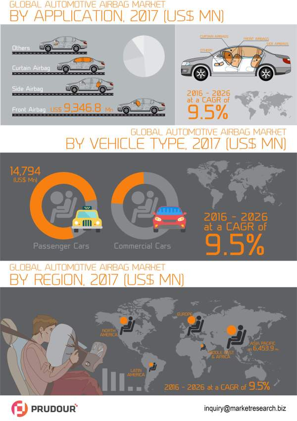 global-automotive-airbag-market-infographic