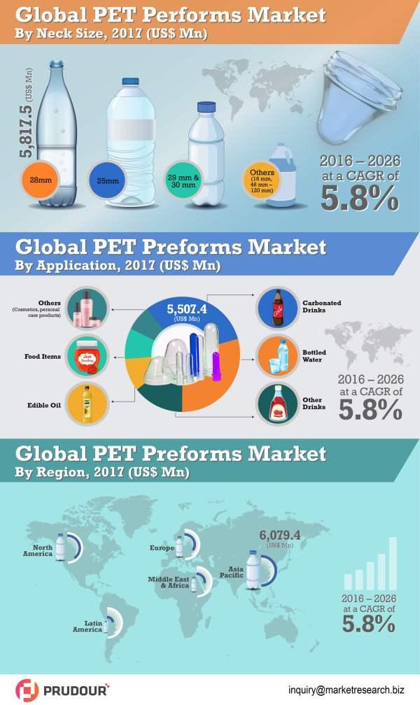 global-pet-preforms-market-infographic