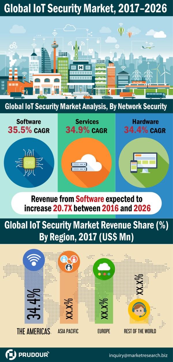 iot-security-market-resized