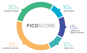investopedia explanation of how the fico score works