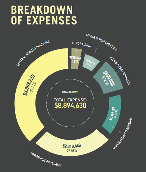 Kony Expenses