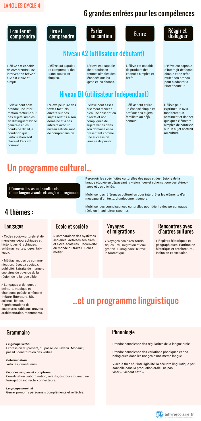 programme langues vivantes cycle 4