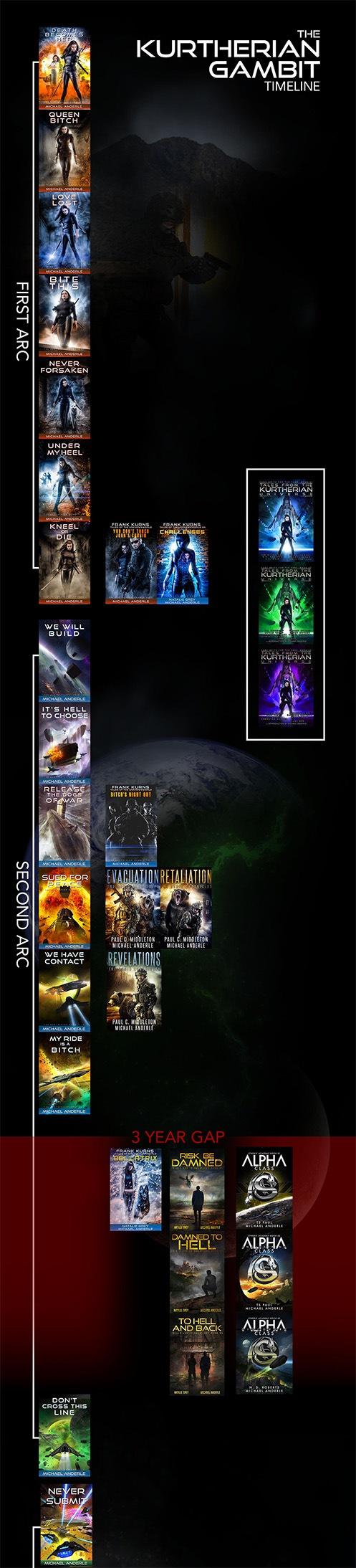TKG New Timeline-1