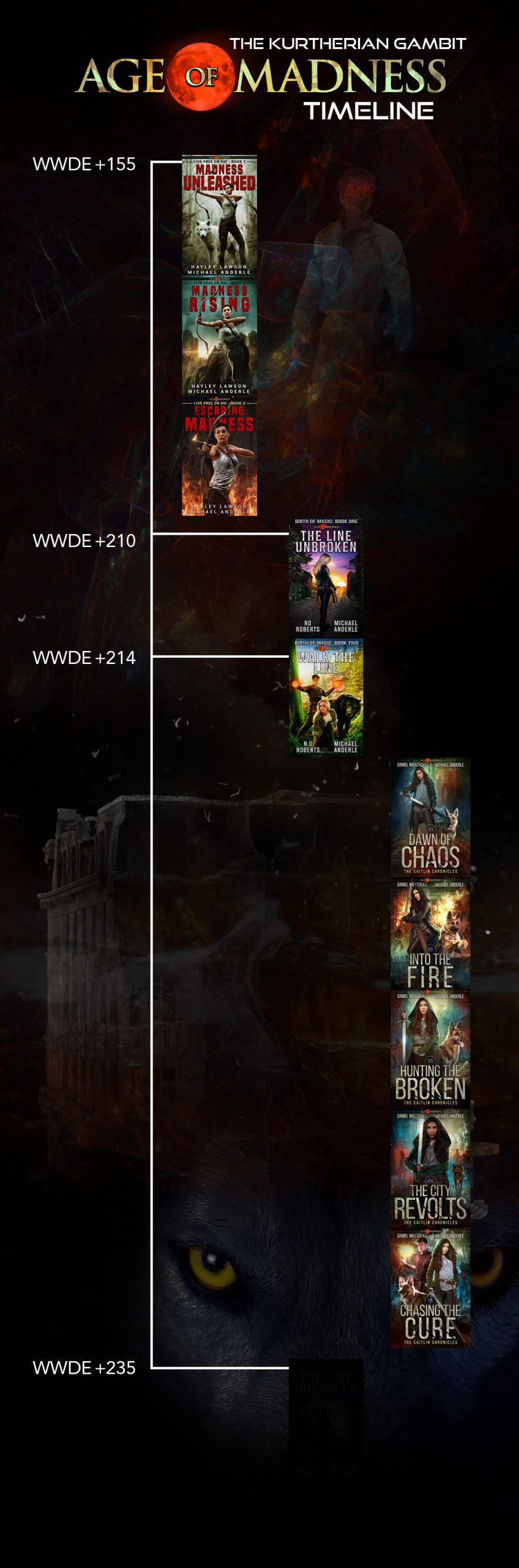 Age of Madness Timeline
