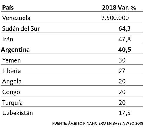Ránking mundial de inflación 2018