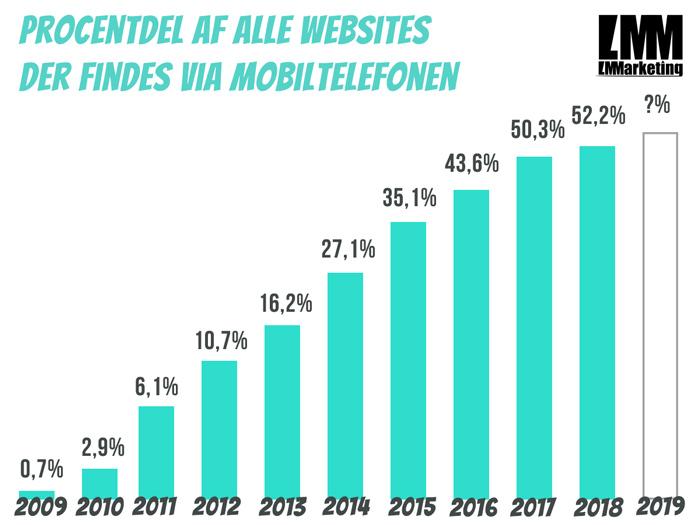 mobilsøgning statistik 2019 og 2018