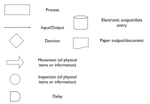 Workflow Diagram | Library Systems Support and Guidance