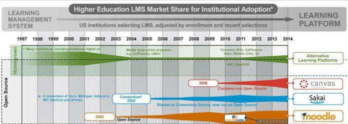 Shown: Open Source and Home Grown LMSes, click the image to review the full diagram online.