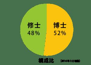 リバネスのスタッフ構成は博士52% 修士48%