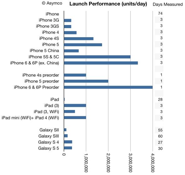 טבלת השוואת ביצועי מכירות, באדיבות: https://twitter.com/asymco/