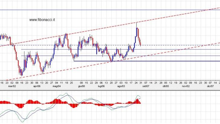 Euro Dollaro analisi 2015