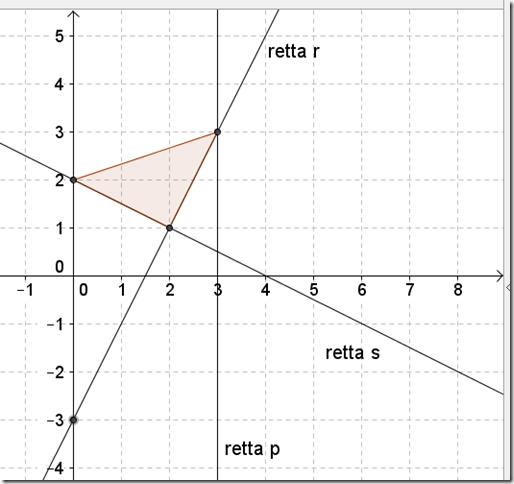 Problema di geometria analitica, esame di terza media
