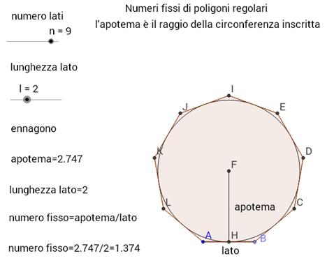 Numeri fissi di poligoni regolari