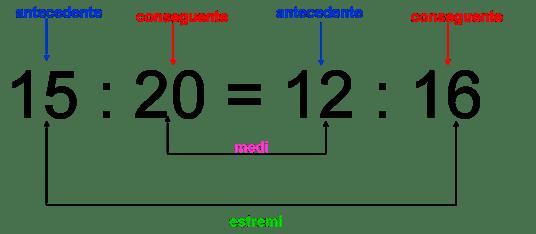 proporzioni