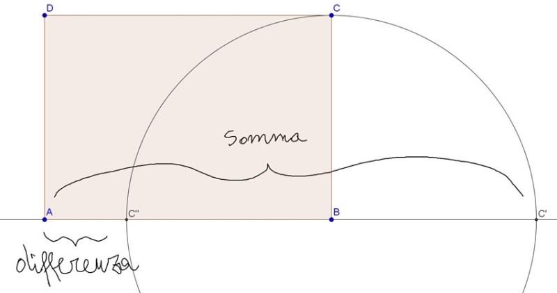 Come trovare l'area di un rettangolo sapendo somma e differenza di base e altezza