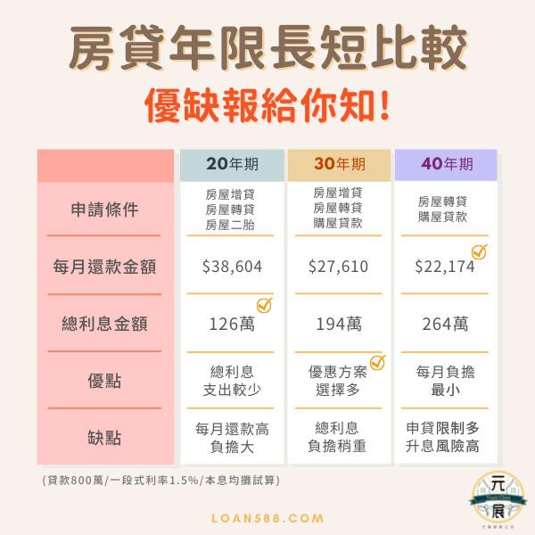 房貸年限長短比較